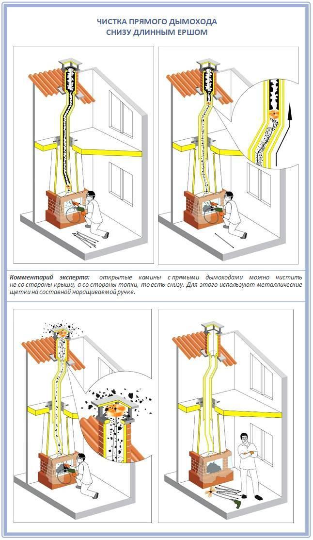 Способы и советы как почистить дымоход в бане
