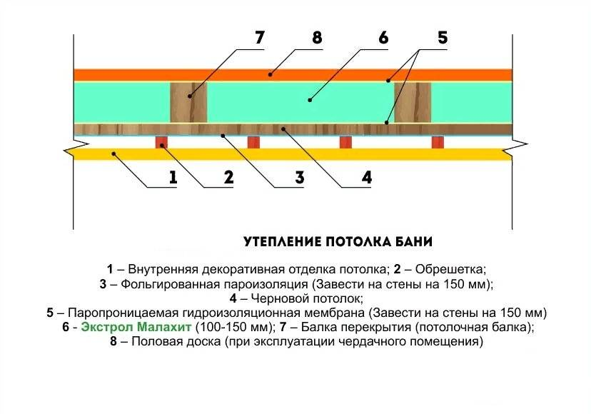 Утепление потолка в бане (82 фото): как и чем утеплить помещение с холодной крышей, выбор утеплителя, утепление со стороны чердака