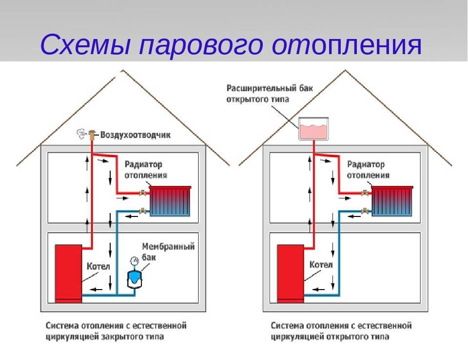 Конструктивные особенности системы отопления в бане от печи конструктивные особенности системы отопления в бане от печи