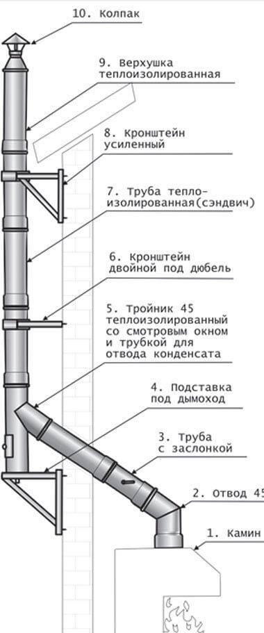 Монтаж дымохода из сэндвич труб через крышу: устройство, монтаж, критерии выбора