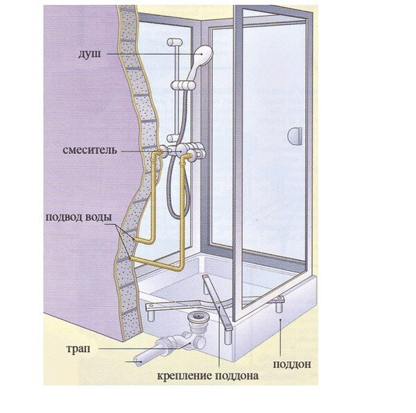 Изготовление стеклянных душевых кабин, установка своими руками, как собрать и произвести монтаж перегородки из стекла