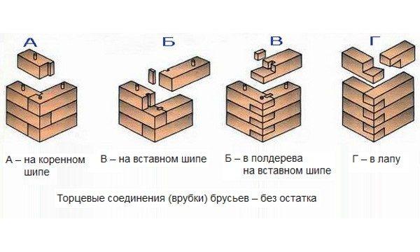 Возведение стен бани из бруса, пошаговые рекомендации с видео