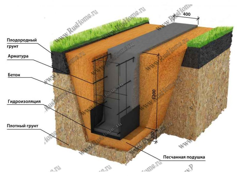 Монтируем гидроизоляцию фундамента своими силами