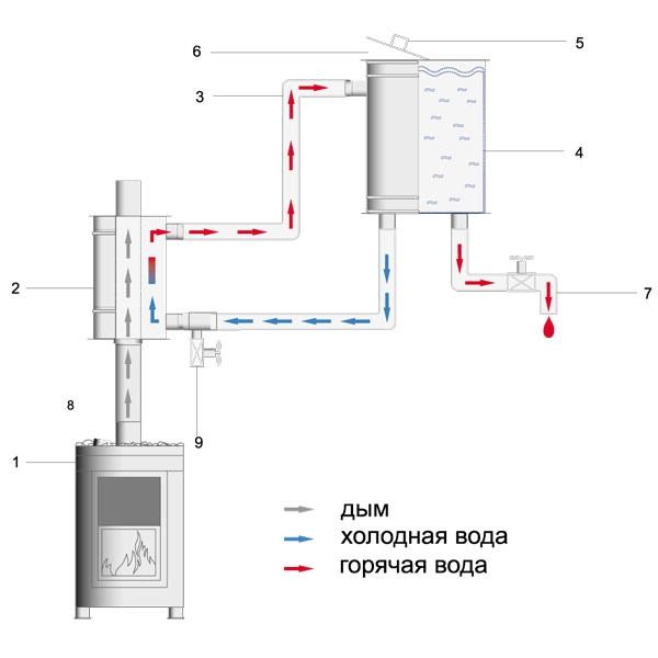 Горячая вода в бане: выбор оптимальной системы
