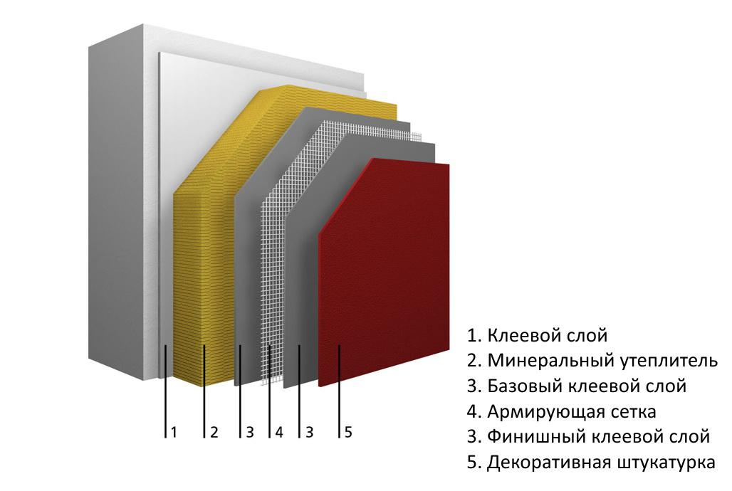 Мокрый или вентилируемый фасад: что и когда выбрать? - блог мехбуд