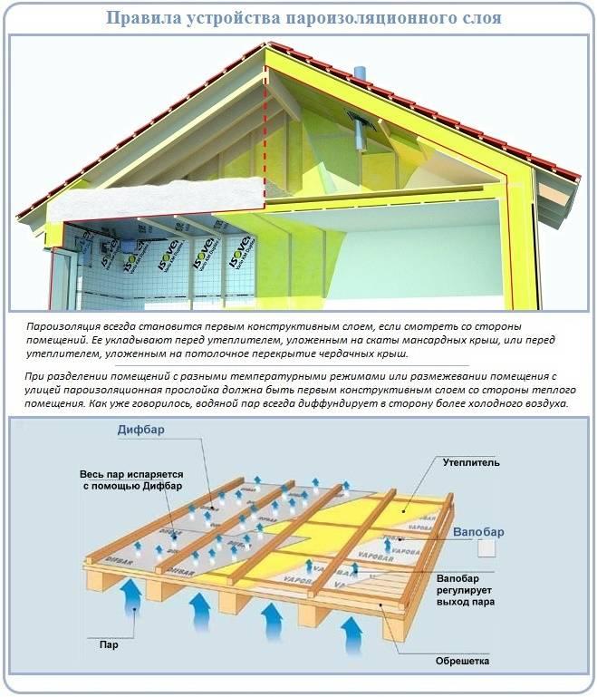 Какой стороной к утеплителю укладывать пароизоляцию и гидроизоляцию, инструкция по правильному монтажу материалов