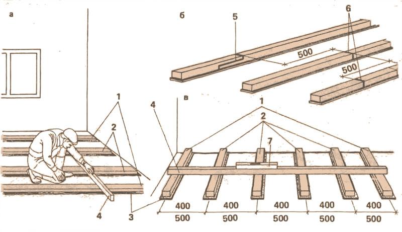 Пол на лагах: устройство пола на лагах  в квартире и домах, пошаговый процесс монтажа своими руками