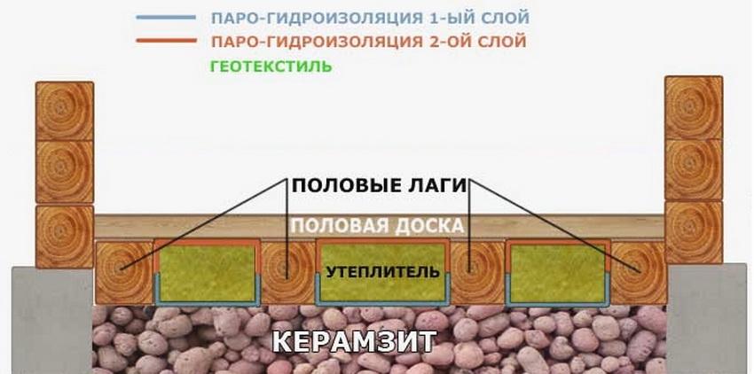 Как правильно утеплить пол в бане керамзитом
