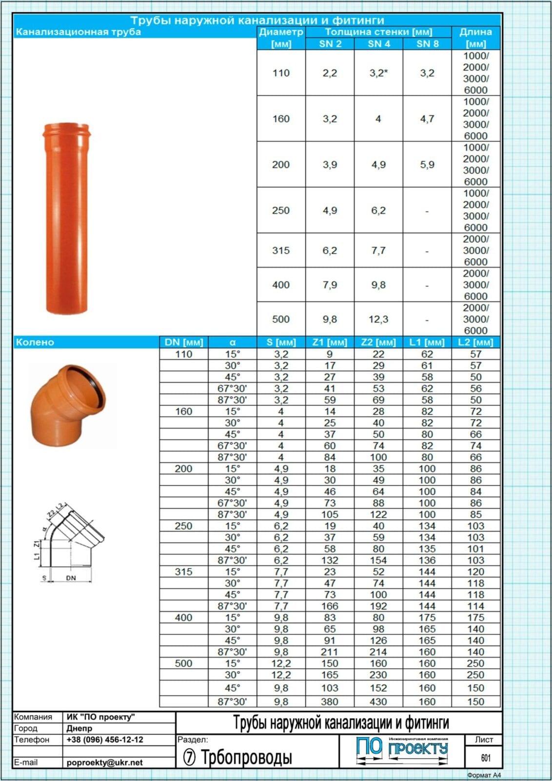 Пластиковые трубы: материал изготовления, маркировка, виды труб для разного применения