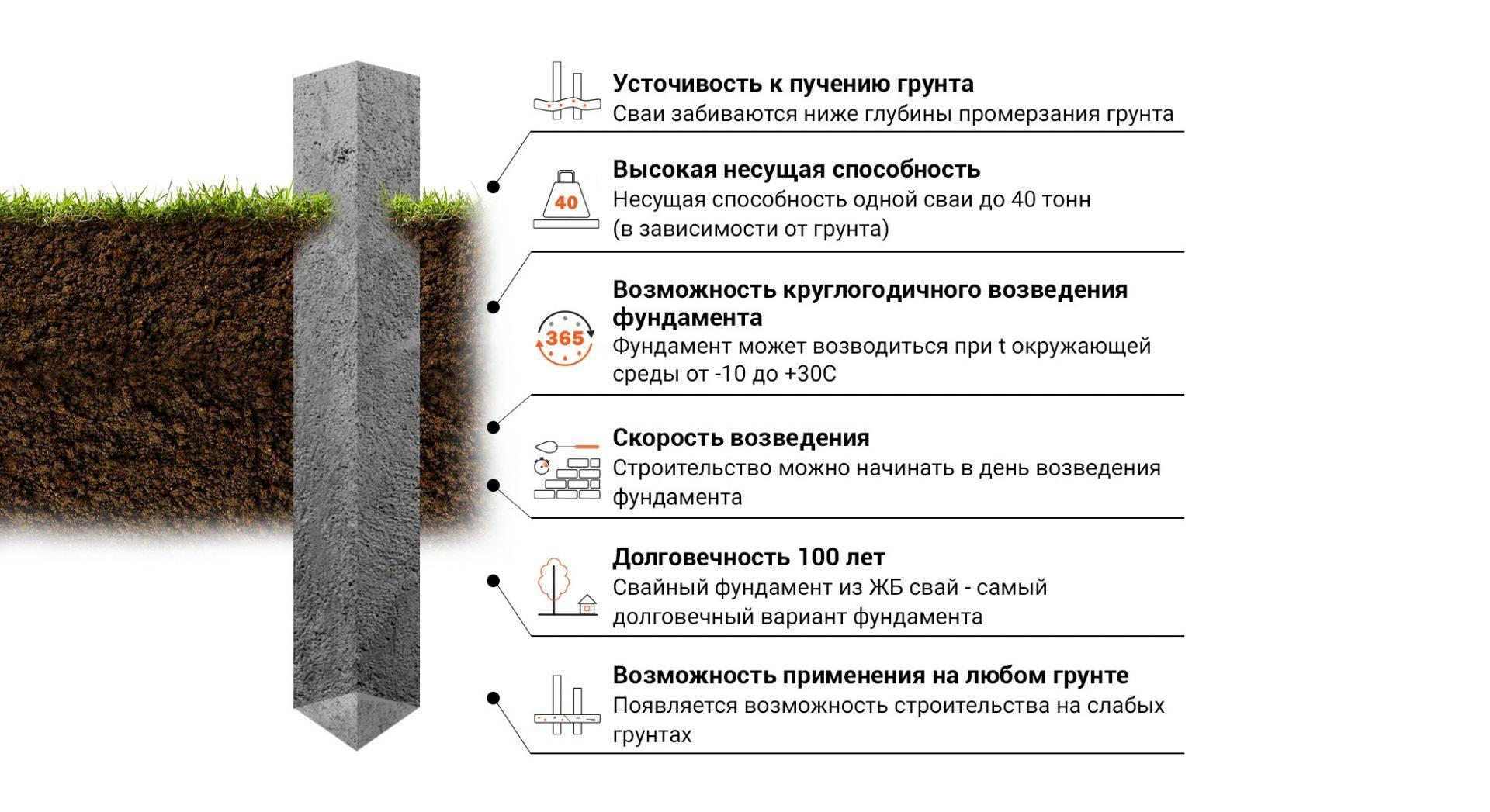 Почва для строительства дома: какой фундамент выбрать