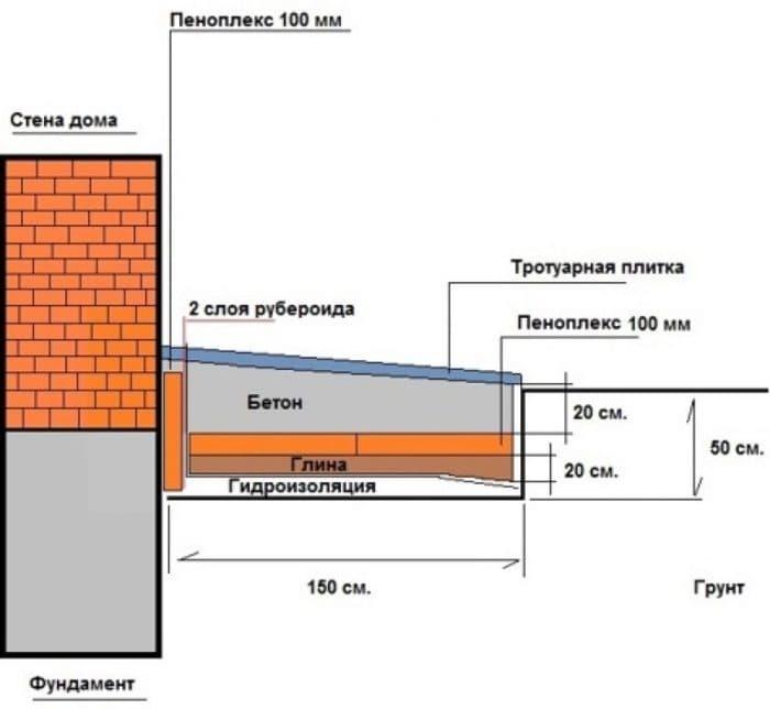 Утепление фундамента пеноплексом, пошагавая инструкция - фото