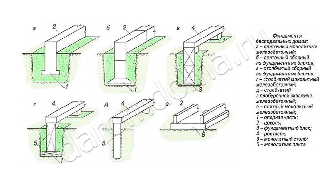 Делаем ленточный фундамент своими руками пошаговая инструкция