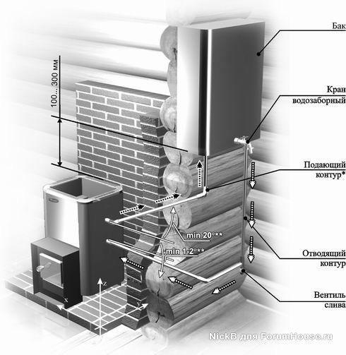 Банные баки из нержавейки и теплообменники