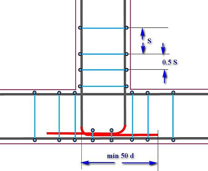 Армирование углов и мест примыканий ленточного фундамента