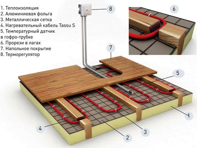 Будет ли безопасным теплый электрический пол в душе