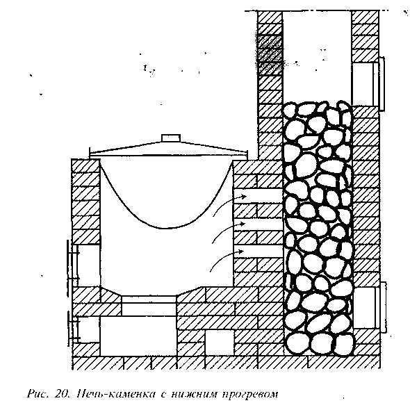 Чугунная дровяная печь для бани: характеристики, производители, как выбрать печку из чугуна на дровах