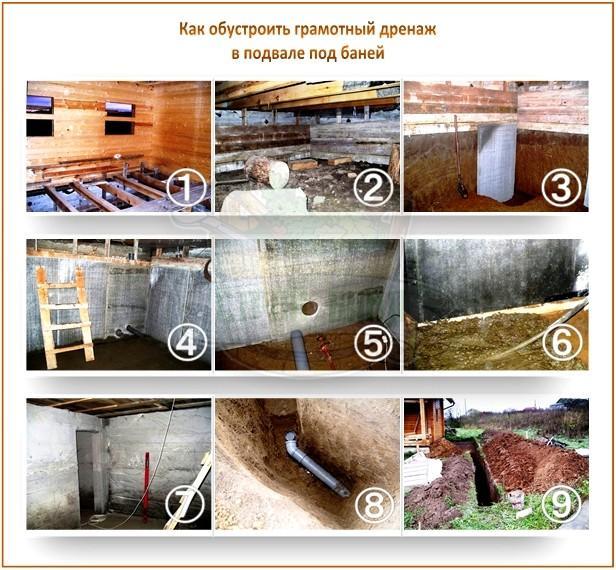 Сауна в подвале частного дома своими руками: видео-инструкция по монтажу, цена, фото