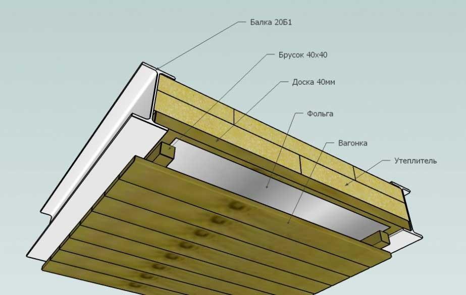 Как утеплить потолок в бане минватой - строим баню или сауну