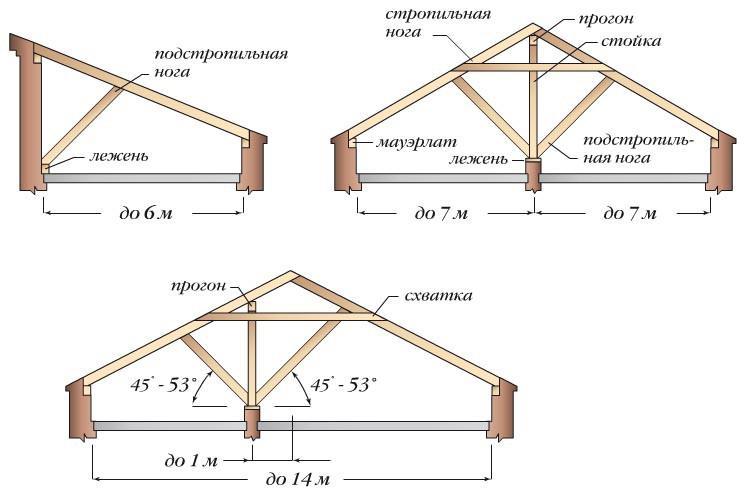 Крыша бани: оцениваем различные типы — выбираем оптимальный