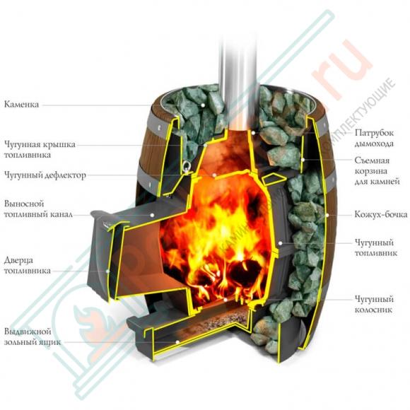 Печи термофор: обзор и отзывы