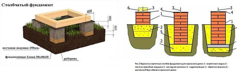 Какой фундамент лучше под кирпичный дом - инструкции, схемы