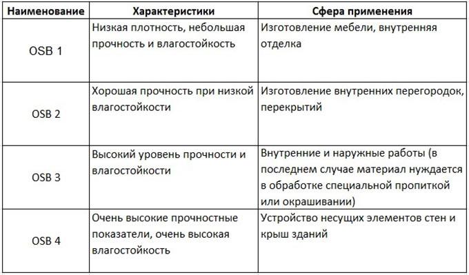 Осб плита: характеристики и область применения   строй советы