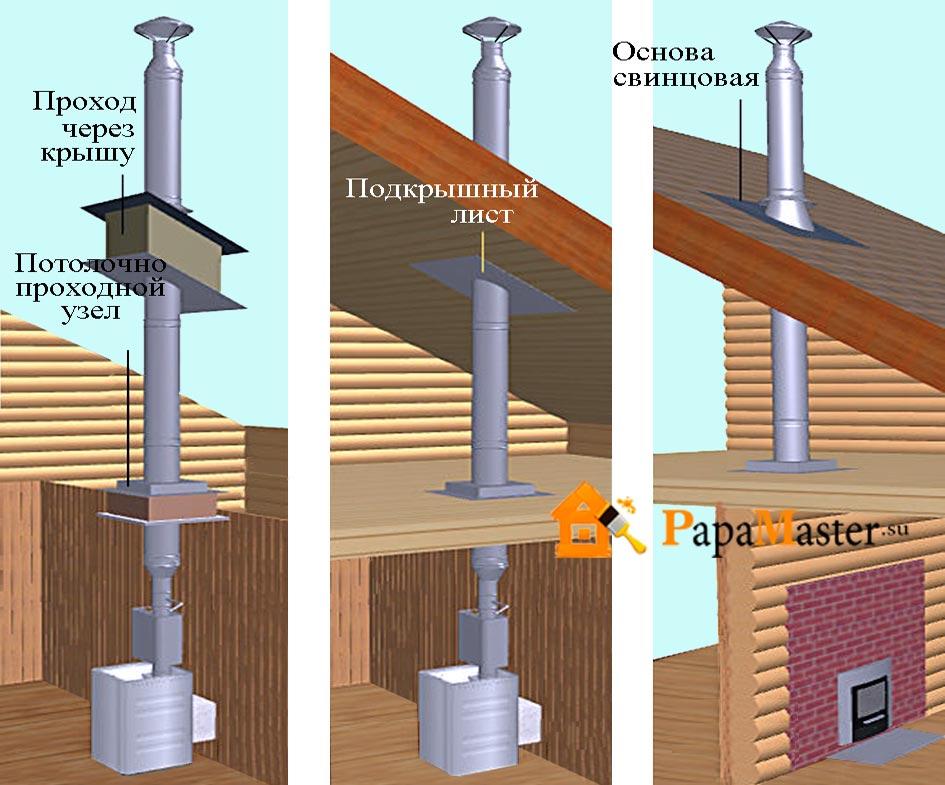 Как установить трубу в бане – особенности монтажа по шагам