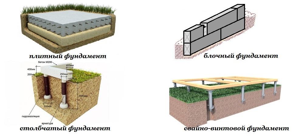 Виды и типы монолитных фундаментов. типовые варианты