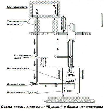 Отопление и водоснабжение в бане: особенности оборудования | гидро гуру