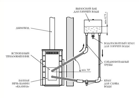 Теплообменник для печи: виды, сооружение и эксплуатация изделия для банной печи