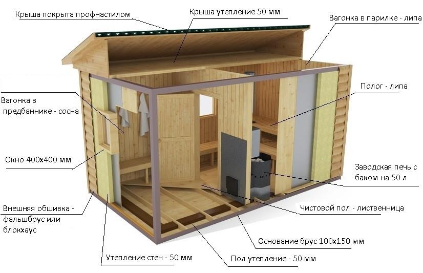 Какая баня лучше: из бруса или каркасная? рассмотрим со всех сторон плюсы и минусы, сравним брусовую и из каркаса, какую построить