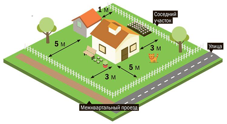 Расположение бани на участке расстояния от границ - всё о воротах и заборе
