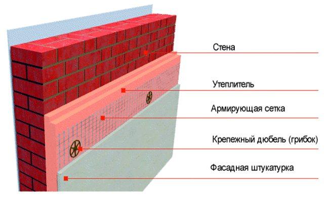 Как выполняется крепление утеплителя к стене - блог о строительстве