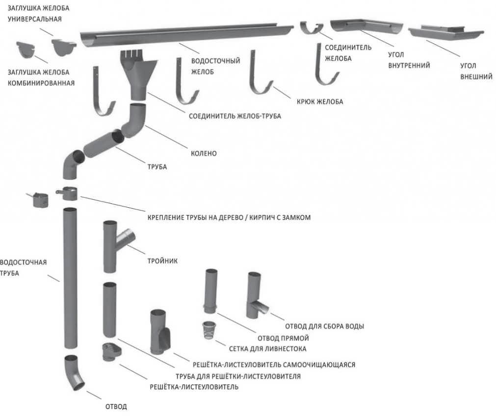 Как сделать водостоки своими руками: технические нюансы и специфика монтажа