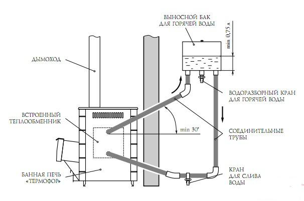 Как правильно выбрать бак для воды в баню и как его подключить