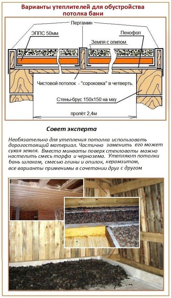 Утепление потолка в бане минеральной ватой, базальтовой, керамзитом, пароизоляция парной