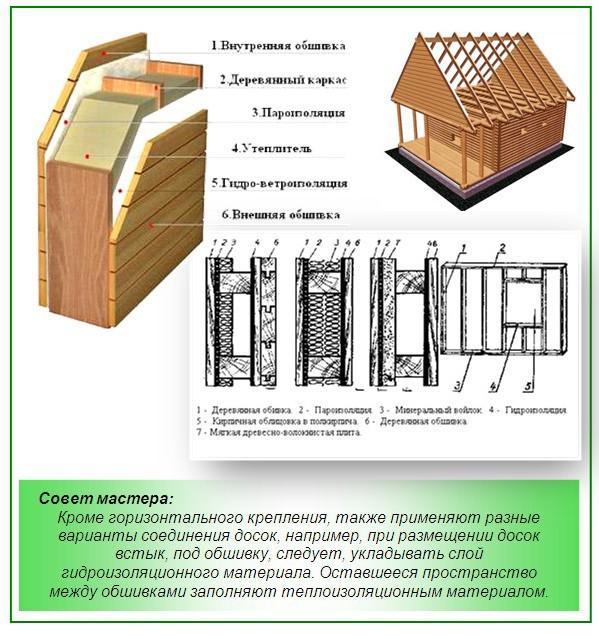 Как укладывать утеплитель на стены каркасной бани
