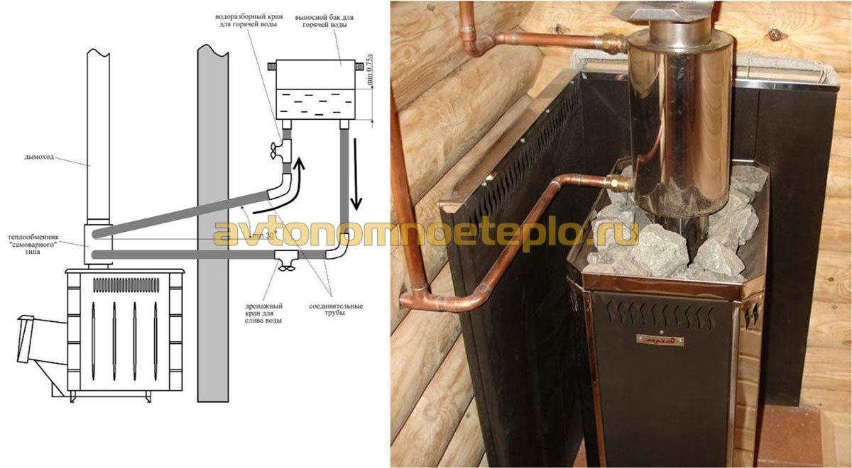 Как выбрать банную печь с баком для воды: принцип работы и топ-7 моделей с описанием технических характеристик