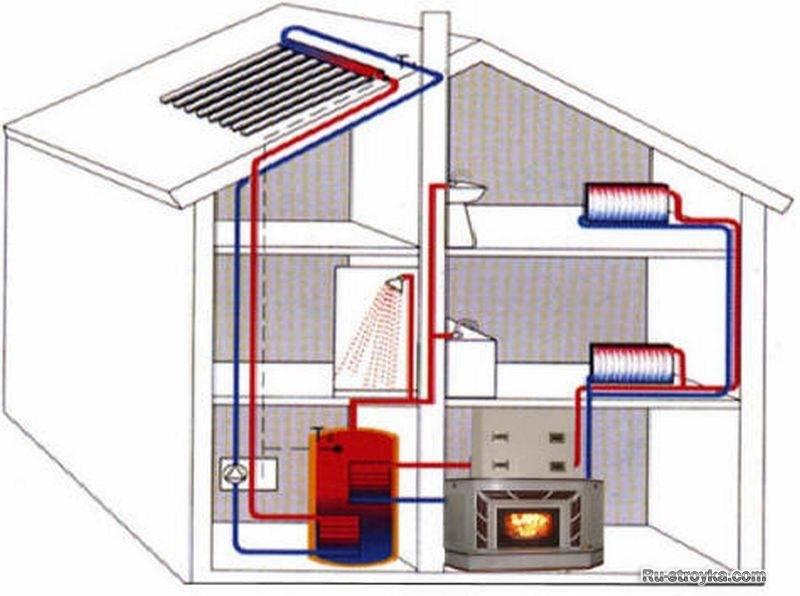 Преимущества и особенности конструкции кирпичной печи с водяным контуром