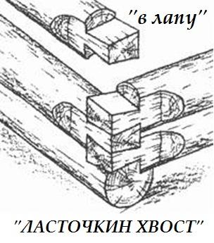 Соединение бруса между собой: основные способы