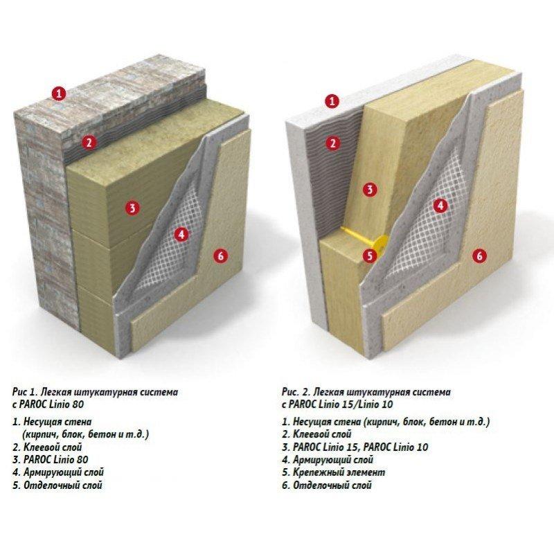 Толщина минеральной ваты. размеры минеральной ваты для пола, крыши, стен, сравнение производителей   дачная жизнь