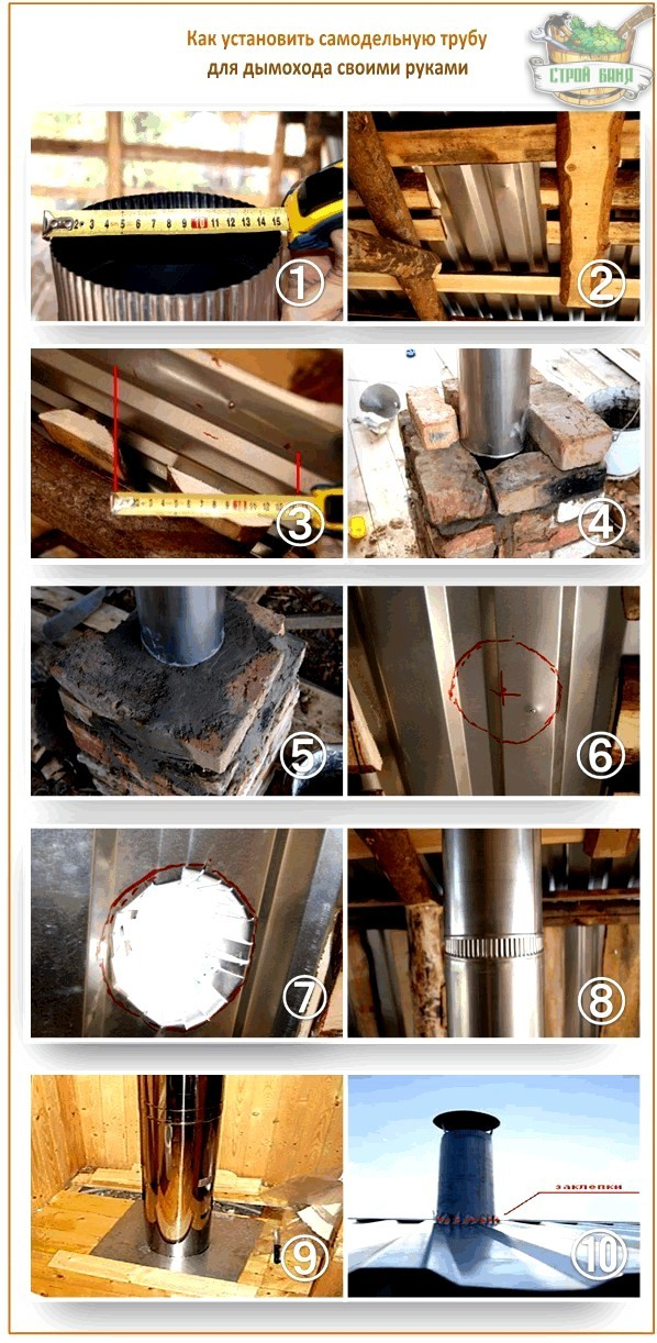 Безопасный дымоход для бани своими руками пошагово | o-builder.ru