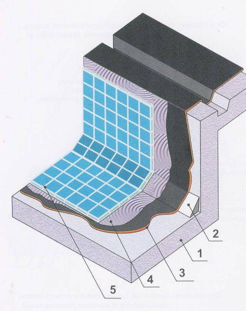 Чаши для бассейна: из композита, акрила и пвх, монтаж и отделка, состав, металлическая и из бетона, монолитная и сборная