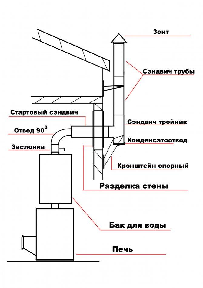 Дымоход для газового котла: нормы и требования к монтажу, сравнительный обзор видов