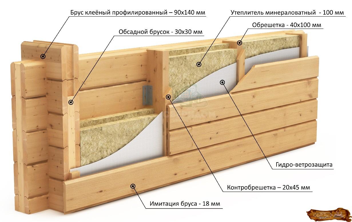 Утепление деревянной бани снаружи своими руками