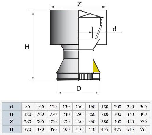 Дефлектор для дымохода: для чего нужен, разновидности и принцип работы дымников и флюгеров
