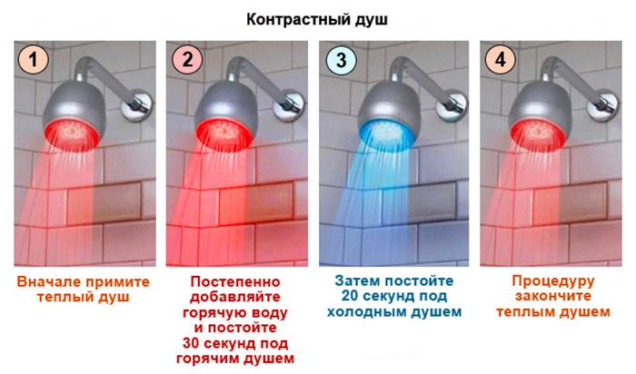 Контрастный душ — как правильно делать и для чего он нужен