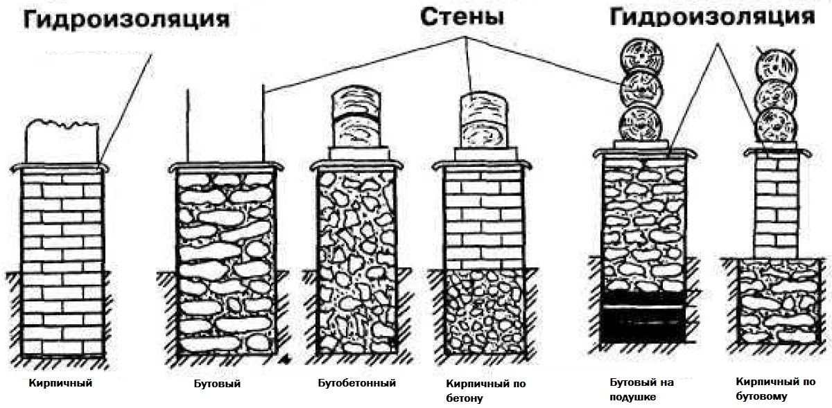 Баня из кирпича своими руками — от выбора места для строительства до наружной отделки