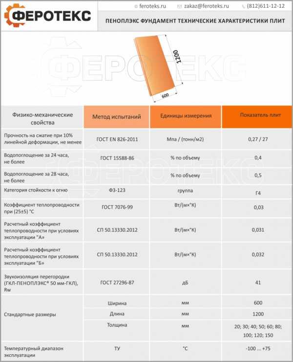 Пеноплекс: технические характеристики, свойства