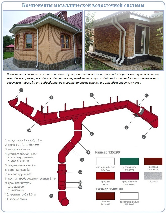 Установка водостоков: монтаж водосточной системы, рекомендации